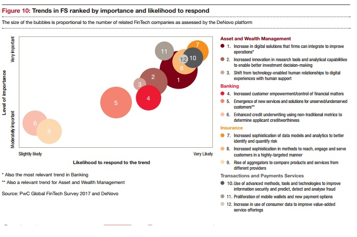 pwc-fintech-report-emerging-trends