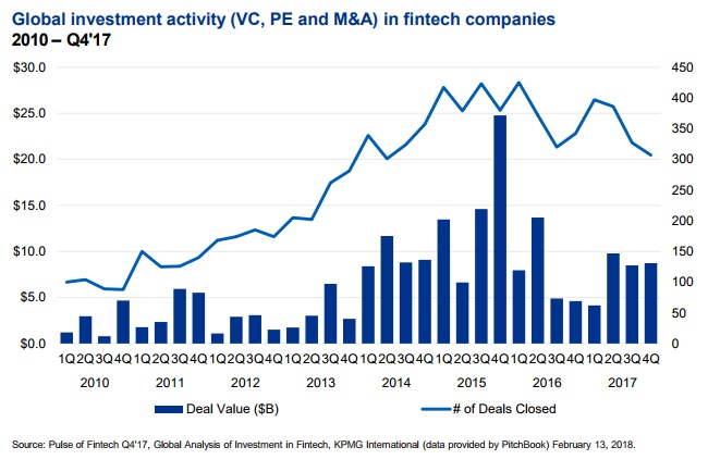 KPMG: Global Investment in Fintech Companies 2010-2017