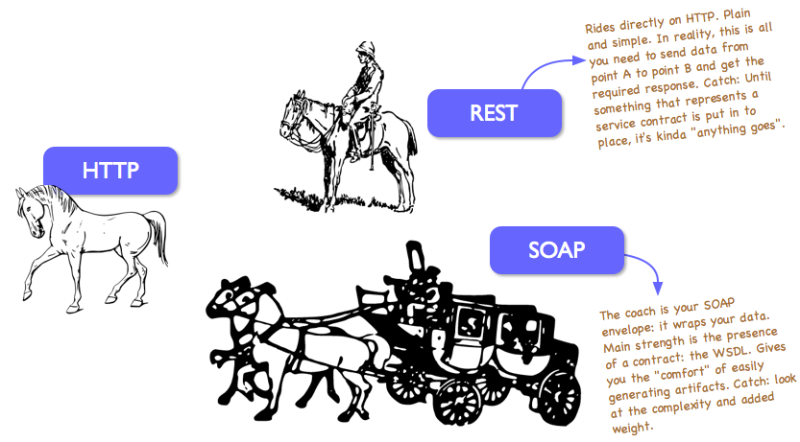 Difference between REST and SOAP APIs