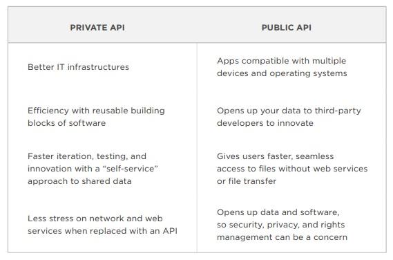 Private API versus Public API