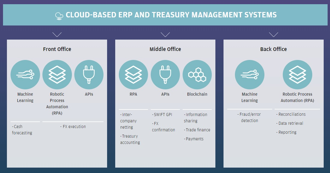 Finance & Treasury Technology Use Cases