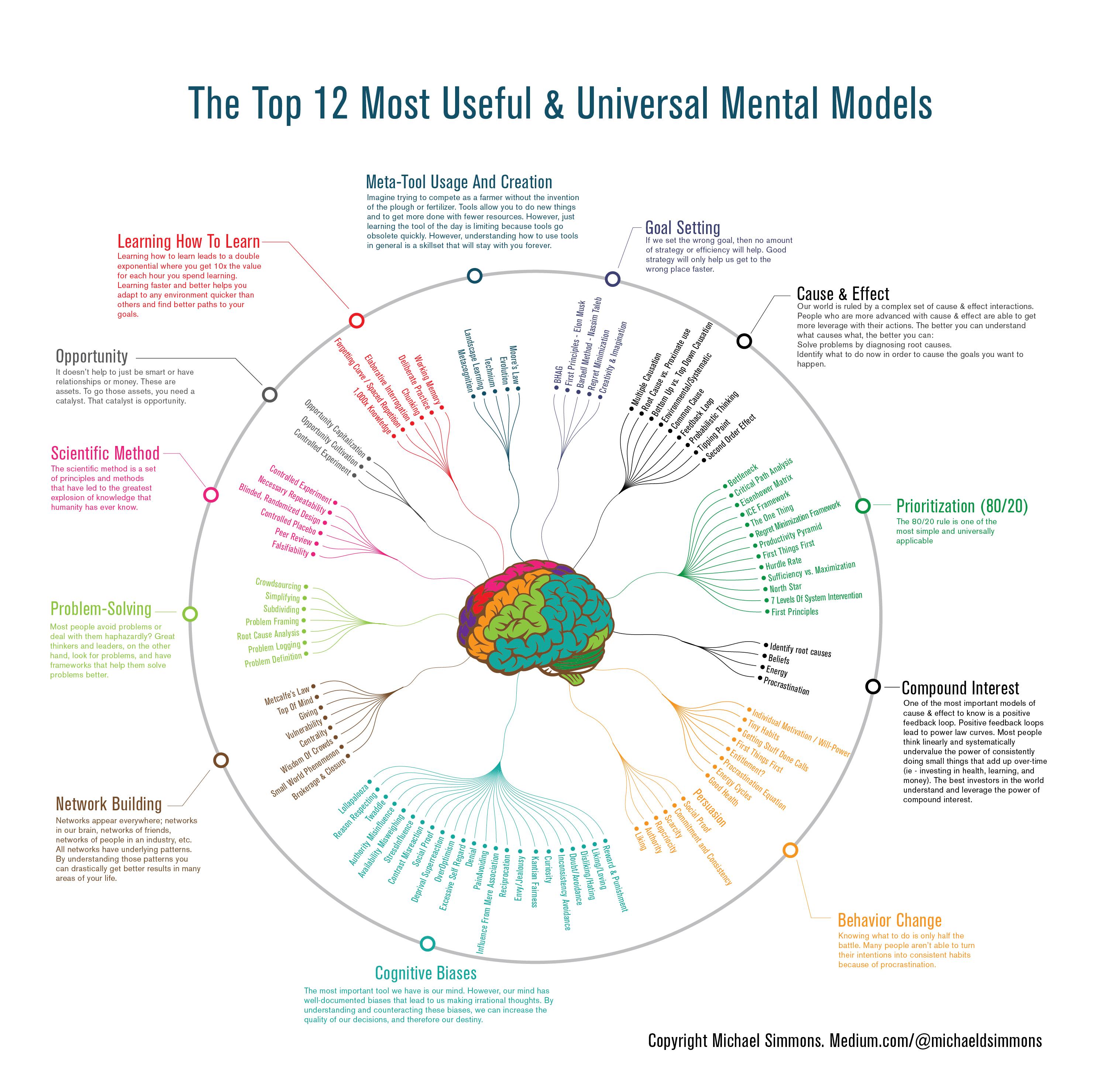 Become Smarter - Mental Models