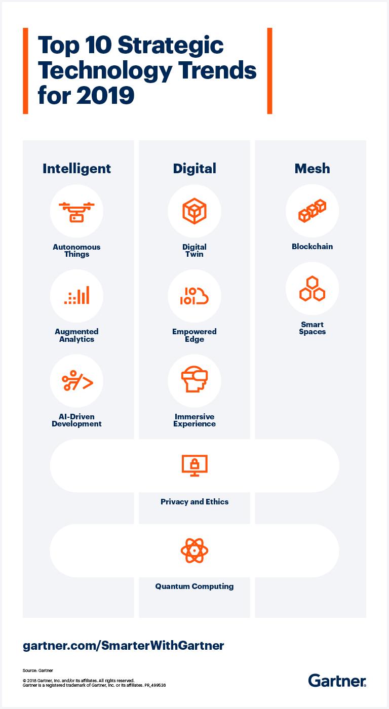 Gartner - 10 Technology Trends for 2019