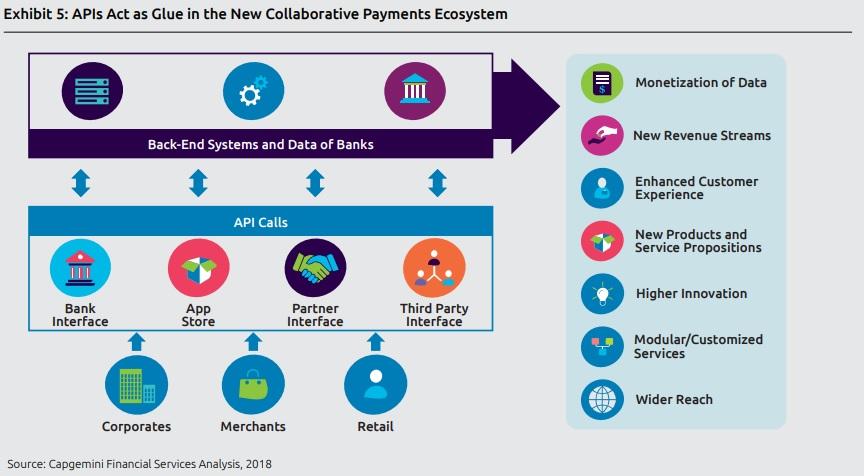Top 10 Payment Trends in 2019 - Capgemini