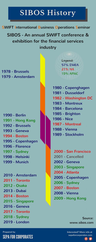 Sibos 2015 Infographic