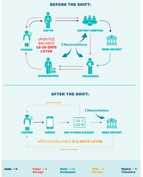 digital-payments-oaf-kenya