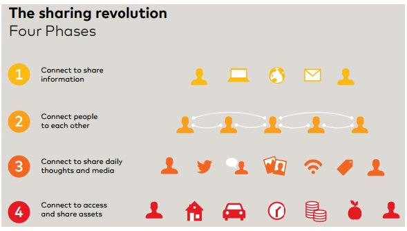 4 Phases of the Sharing Economy - Mastercard