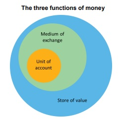 Can cryptocurrencies fulfil the functions of money