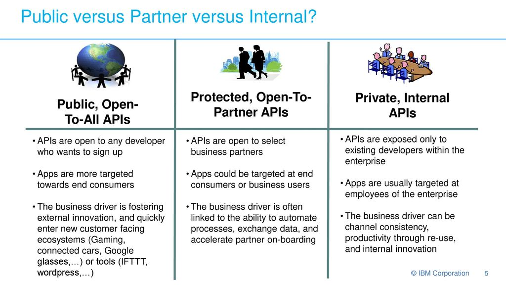 Public versus Partner versus Internal APIs