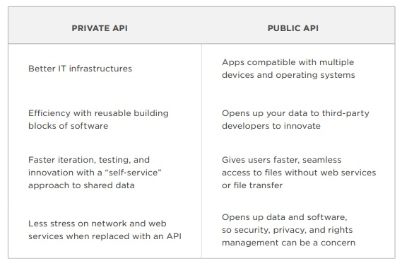 Private API versus Public API