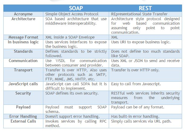 Difference between SOAP and REST APIs