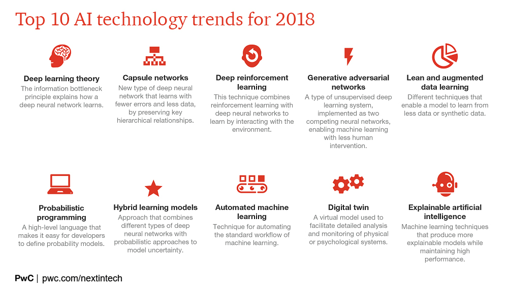 Top 10 artificial intelligence (AI) technology trends for 2018