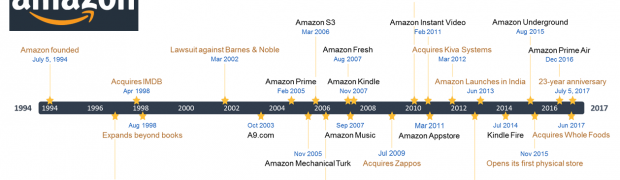 10 Damn Good Reasons Why Amazon Could Disrupt Banking