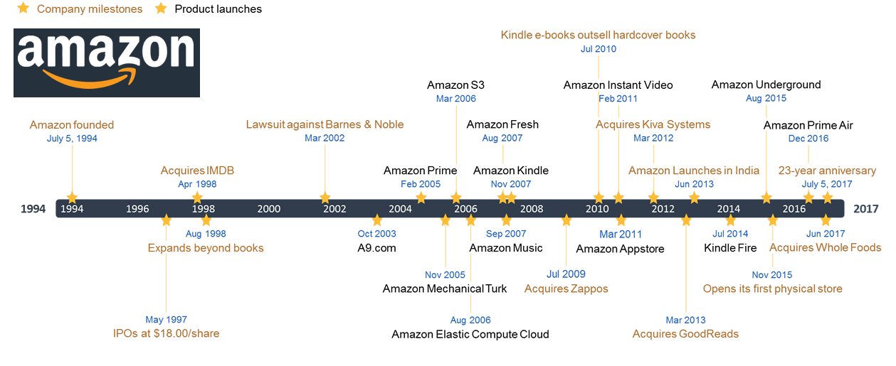 Amazon Timeline and Evolution
