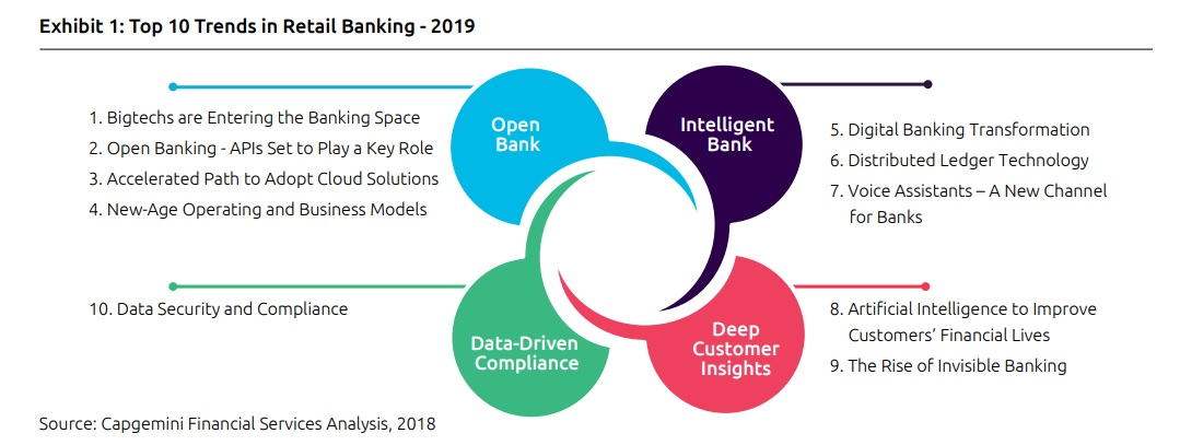 Capgemini - Top 10 Retail Banking Trends 2019