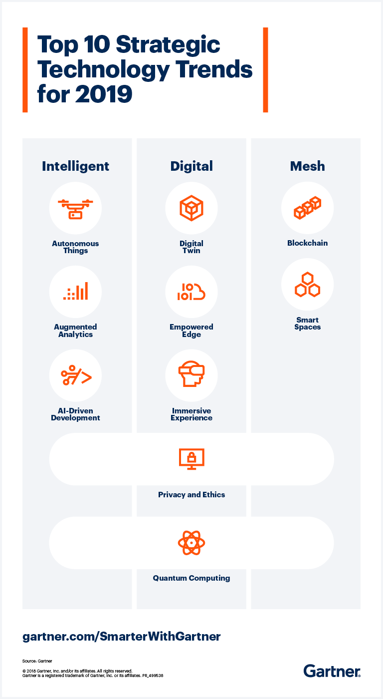 Gartner - 10 Technology Trends for 2019