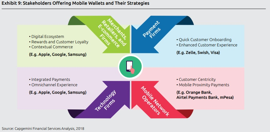 Top 10 Payment Trends in 2019 - Capgemini