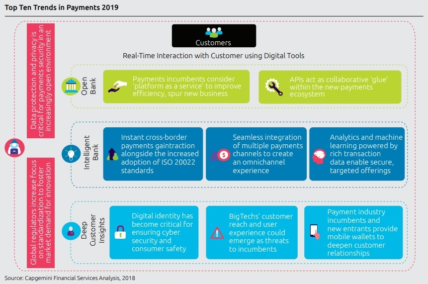 Top 10 Payment Trends 2019 - Capgemini