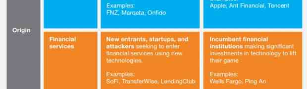 10 Flippin Fantastic 2019 Fintech Trends by McKinsey