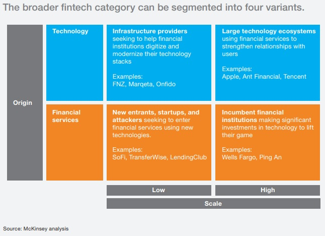 10 Fintech Trends by McKinsey - 2019