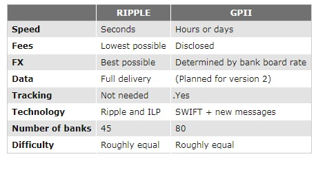 Difference between SWIFT GPI and Ripple