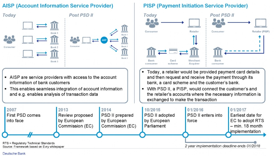 Deutsche Bank - Payment Services Directive 2