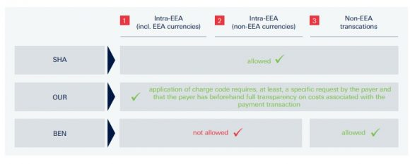PSD2 - Transaction Charge Codes