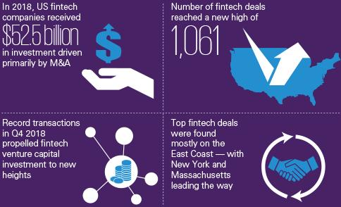 The Global Pulse of Fintech 2018 - KPMG