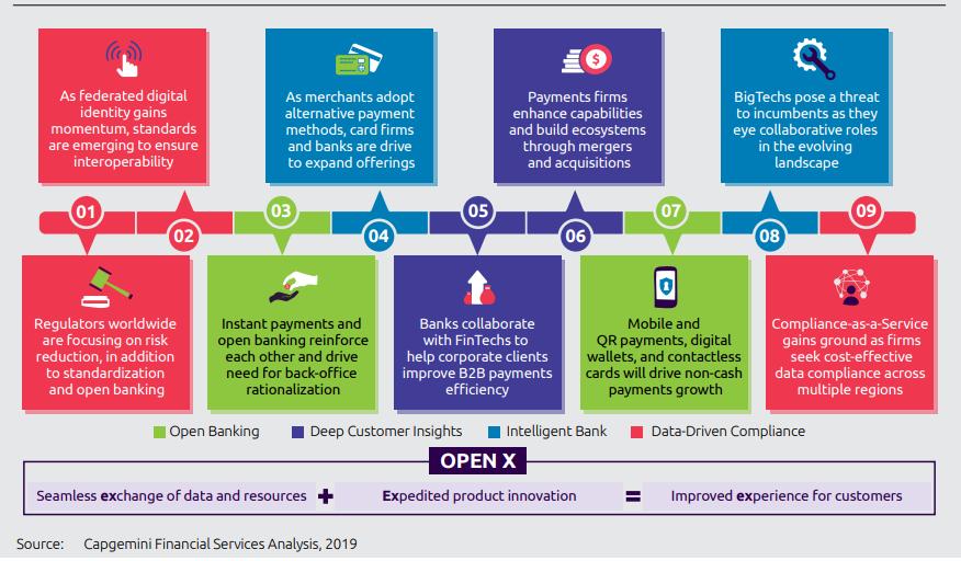 Payment Trends 2020 - Capgemini - World Fintech Report